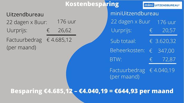 miniUitzenbureau - kostenbesparing